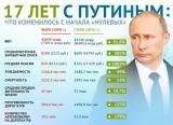 ВЕЧНИЯТ мандат на Владимир Путин